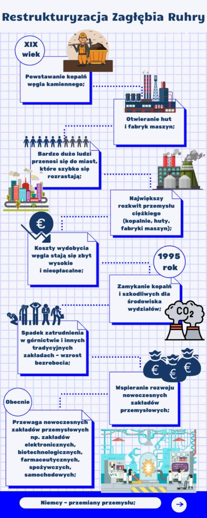 Niemcy - przemiany przemysłu