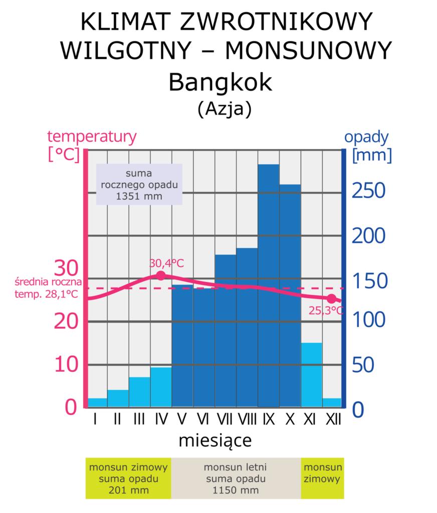 Klimatogram w strefie monsunowej